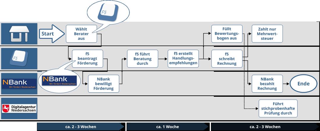 prozess-digital-aufgeladen-f5.png – funktion5 GmbH
